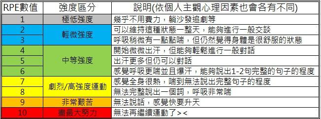RPE 自覺量表 Scale 1-10